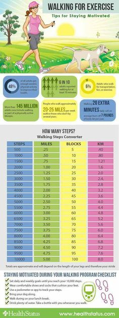 Fat Burning 21 Minutes a Day - Step counters do that but they dont measure distance this table can help you equate distance with steps. To find out how many calories you burn walking go to our calculator. (Fat Burning Treadmill) - Using this Fitness Workouts, Fitness Diet, Health Fitness, Cardio Workouts, Walking Training, Walking Exercise, Walking Workouts, Power Walking, Walking Plan