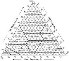 Soil Texture Calculator | NRCS Soils