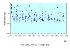 野菜(根菜)中のCs-137の経年変化