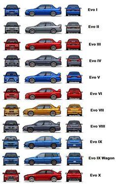 Evolution of the Lancer Evolution. - Japanese