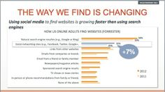 Social networking and content marketing are the driving forces of SEO in today's competitive market.