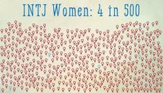 INTJ women make up .08% of the population.