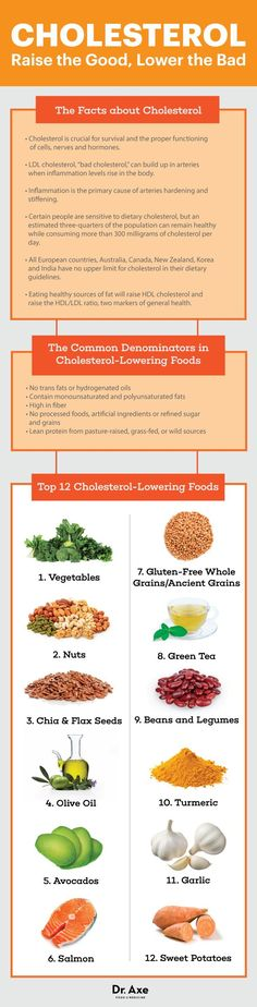 Guide to cholesterol-lowering foods - Dr. Axe #badcholesterol