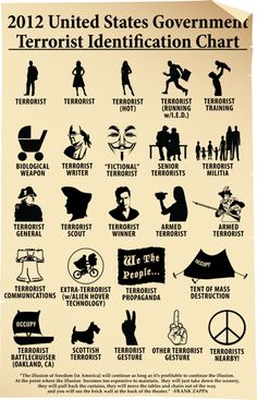 2012 U.S. Government Terrorist Identification Chart