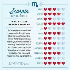 Scorpio compatibility chart so me pinterest scorpio