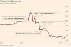 Pound Sterling's 168-yr low