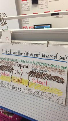 Pinterest the world s catalog of ideas for Soil 4th grade science