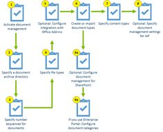 The configure document management process for Microsoft Dynamics AX 2012 R2