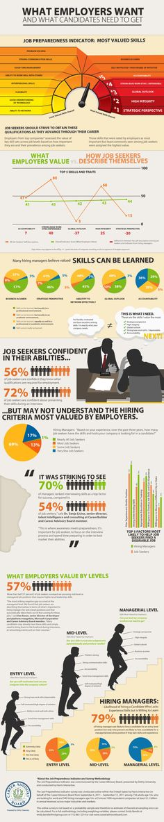 What Skills Do Employers Want from Candidates? [INFOGRAPHIC]