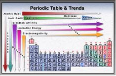 Lee says: Atomic radius increases as you go DOWN a group because you are adding more energy levels (orbitals) of electrons. Atomic radius decreases as you go from LEFT. Chemistry Periodic Table, Chemistry Classroom, Teaching Chemistry, Chemistry Basics, Chemistry Notes, Chemistry Lessons, Science Facts, Science Experiments Kids, Vsepr Theory