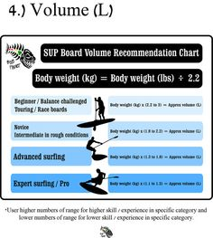 Choosing the best Stand Up Paddleboard | SUP volume chart | Infographic