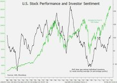 May 9: AAII surveys show investors are souring on stocks even as the S&P 500 sits near a record.