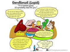 pharmacology mnemonics for nurses CHF   Gemfibrozil (Lopid)   Nursing Mnemonics and Tips