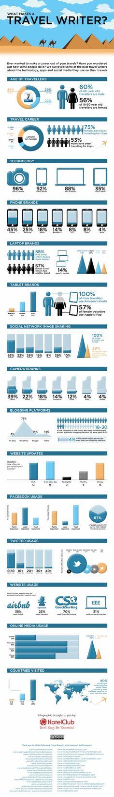 Infografía de un bloguero de viajes 3.0