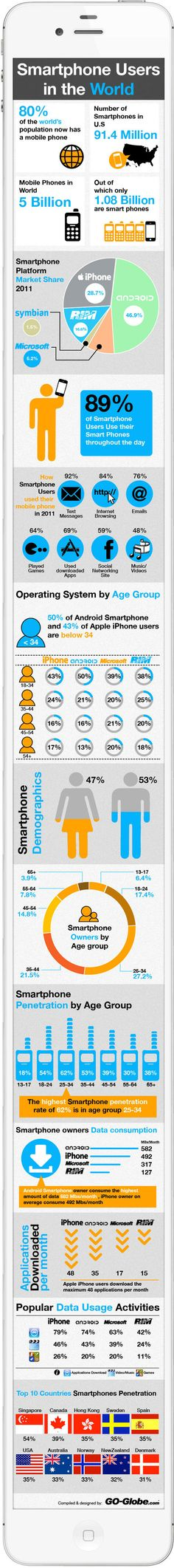 Smartphones in the world. Interesting figures to know better this interesting universe. #mobilephone #smarthphones