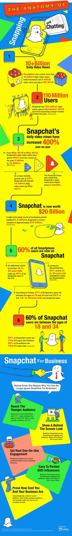 The Anatomy of Snapping and Chatting with SnapChat #Infographic #SnapChat…
