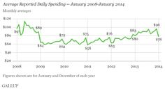 US January Spending Sees Normal Post-Holiday Drop.