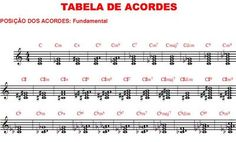 Aprenda uma maneira prática e fácil de tocar violão ,piano,bateria ,baixo ,fale inglês e se divirta.: Acordes na partitura