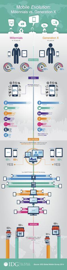 Mobile Evolution: Millennials v Gen X. #infographic