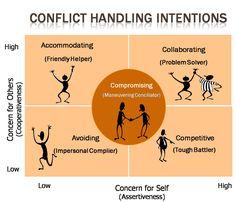 Conflict Management - Management Guru