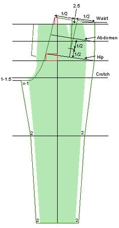 drafting women's pants - the only place I've seen the note on making the back inseam from crotch to knee a bit shorter than the front inseam from crotch to knee {Leena's.com: PatternMaker Tutorial Web Site}