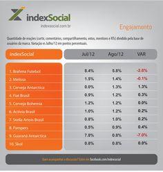 Confira as 10 marcas mais engajadas nas redes sociais