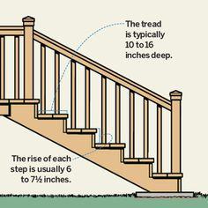 Read This Before You Build Your Deck. Deck Stair  RailingRailingsStairsBuilding ...