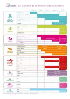 Tableau de la diversification alimentaire