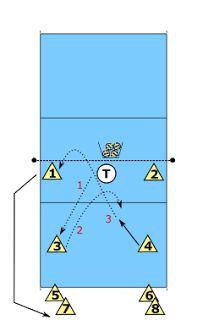 Volleybaltraining: Verdedig, setup, smash en blok