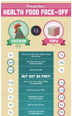 Which Is Healthier: Chicken or Tofu? | Prevention