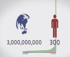 Richest 300 people hold more wealth than the poorest 3 billion