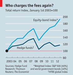 WHY DO HEDGE FUNDS GET 2% MANAGEMENT FEES AND 20% OF PROFITS WHEN THEY CAN'T BEAT THE MARKET?