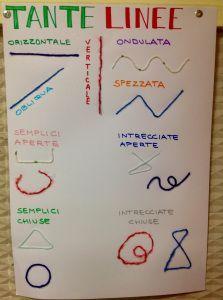 Geometria, linee e fili di lana in classe seconda.