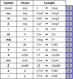 Playing With Chords Alternate Chord Symbols How Music Works