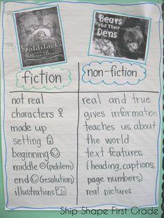 and non-fiction anchor chart Anchor Charts First Grade, Ela Anchor Charts, Reading Anchor Charts, First Grade Writing, First Grade Reading, Fiction Vs Nonfiction, Fiction Writing, Fiction Books, Fiction Anchor Chart
