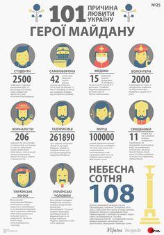 Герої Майдану - Інфографіка - Україна Incognita
