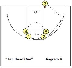 Out-of-bound basketball play Tap Head One - Coach's Clipboard #Basketball Coaching
