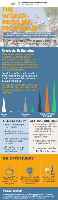 INFOGRAPHIC: The World Rides in Richmond – What to Expect | Richmond 2015 | UCI Road World Championship