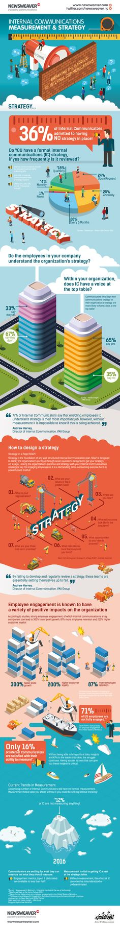 [Infographic] Using Strategy To Break The Barriers To Internal Communication