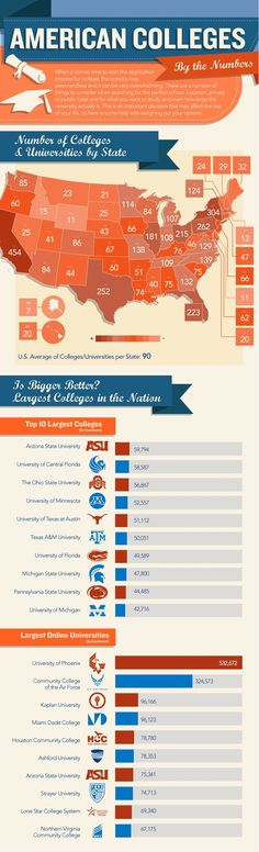 American Uni's - By the Numbers