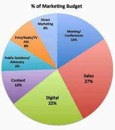 """Pharma Marketing Blog: Healthcare Marketers Trend Report 2014: I Give It a """"C-Meh!"""" Rating. Do you believe these data?"""