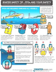 Boating Safety Tip: PFDs and Personal Safety. Do you have an appropriate life jacket? Manitou Pontoon, Pontoon Boat, Boating Tips, Boating Fun, Boat Safety, Water Safety, Buy A Boat, Best Boats, Boat Accessories