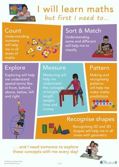 I& learning Math Poster Web suitable Play Based Learning, Learning Through Play, Early Learning, Early Education, Early Childhood Education, Early Childhood Quotes, Early Childhood Activities, Reggio, Learning Stories Examples