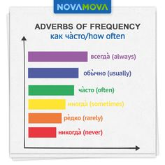 Let's start this week with the most common adverbs of frequency in Russian!  Learn Russian with NovaMova!  NovaMova Russian Language Schools Ukraine   Georgia   Moldova   Online www.novamova.net  #NovaMova #LearnRussian #StudyRussian #RussianLanguage #RussianLessons #RussianGrammar #RussianVocabulary