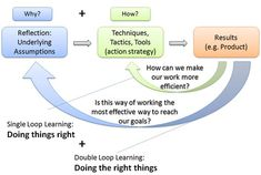 Double-Loop Learning accessed Nov 21, 2014 bSix12 blog, Rainer Falle 'Doing Things Right vs. Doing the Right Things'