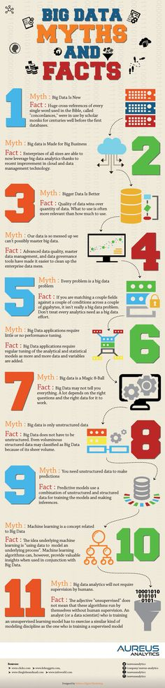 INFOGRAPHIC: Big Data Myths and Facts | bicorner.com