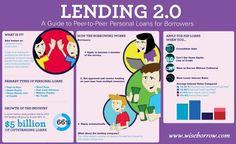 #P2PLending | Guide for beginners #wiseborrow