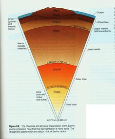 Earth's Layers: the polar ends are considered to be the hemisphere and the core center. The crust surface is its exact center balance. Earth Science Projects, Earth And Space Science, Earth From Space, Science And Nature, 6th Grade Science, Middle School Science, Structure Of The Earth, Outer Core, Cv Inspiration