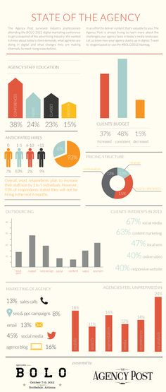 State of the Agency-BOLO     http://www.agencypost.com/state-of-the-agency-infographic/#