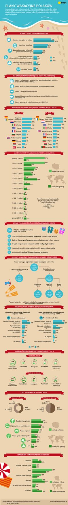 #infografika #wakacje